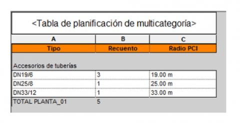 Tabla de planificación multicategoria